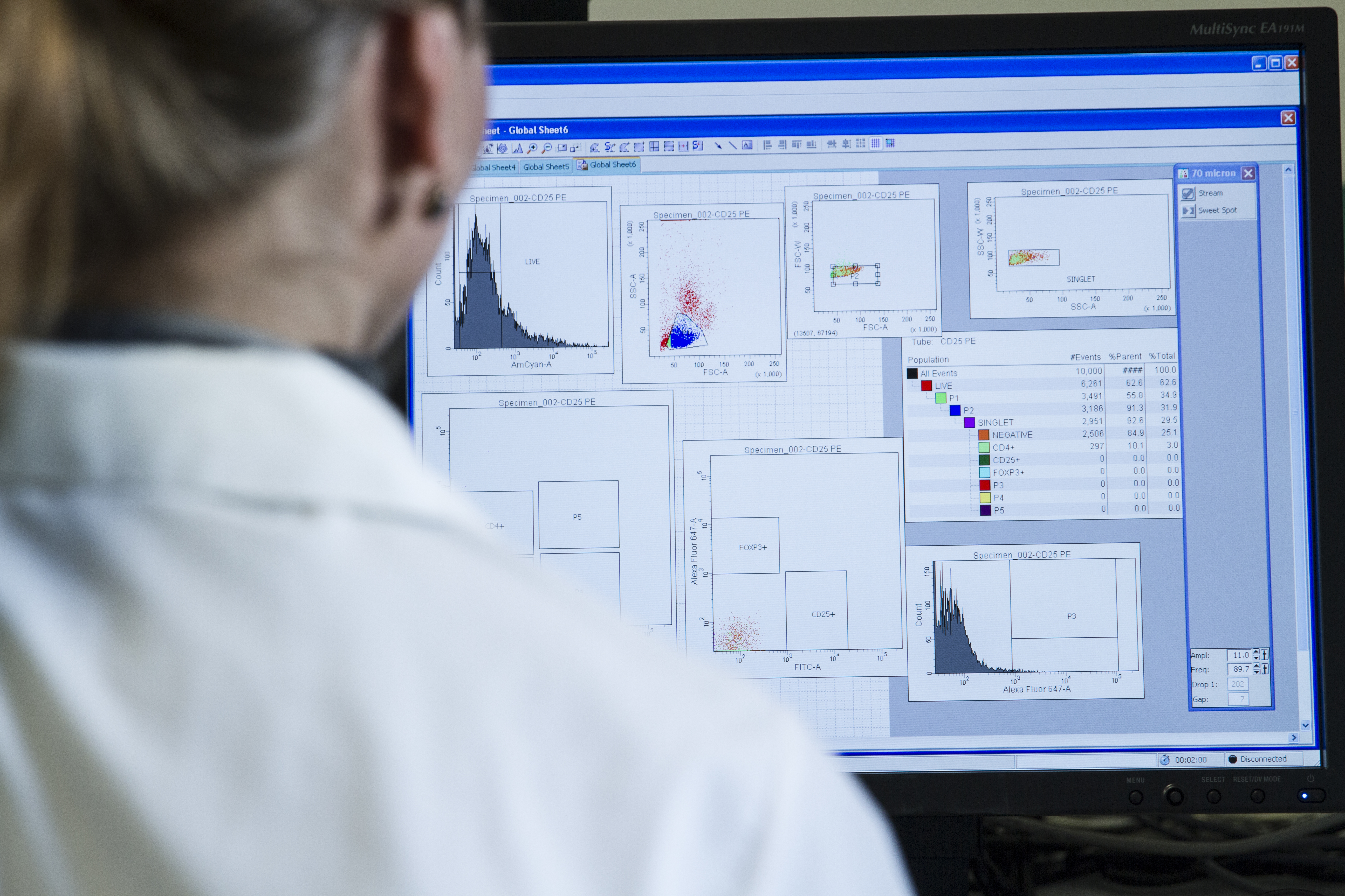 Evaluating high quality flow cytometry data using FMO controls or Isotope Controls